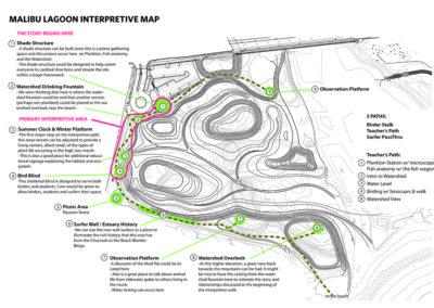 Malibu Lagoon Interpretive Map